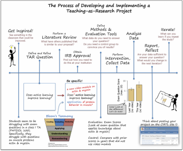 Graphic entitled The Process of Developing and Implementing a Teaching-as-Research Project. Steps run left to right and are: Get Inspired, Define the Question, Perform a Literature Review, Obtain IRB Approval, Define Methods and Evaluation Tools, Perform Intervention, Collect Data, Report and Reflect, and Iterate.