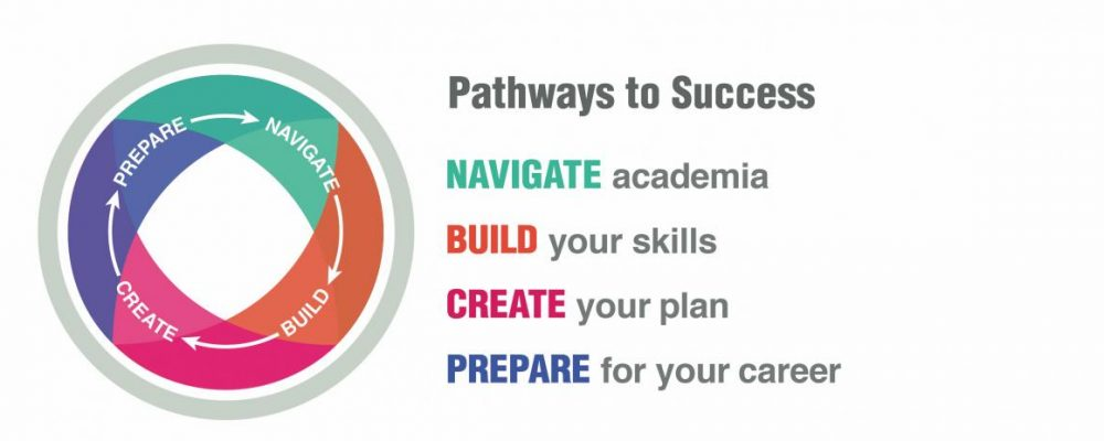 Pathways to Success logo reading navigate academia, Build your skills, Create your plan, Prepare for your career