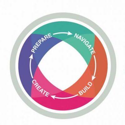 Pathways to Success logo wheel: prepare, navigate, build, create
